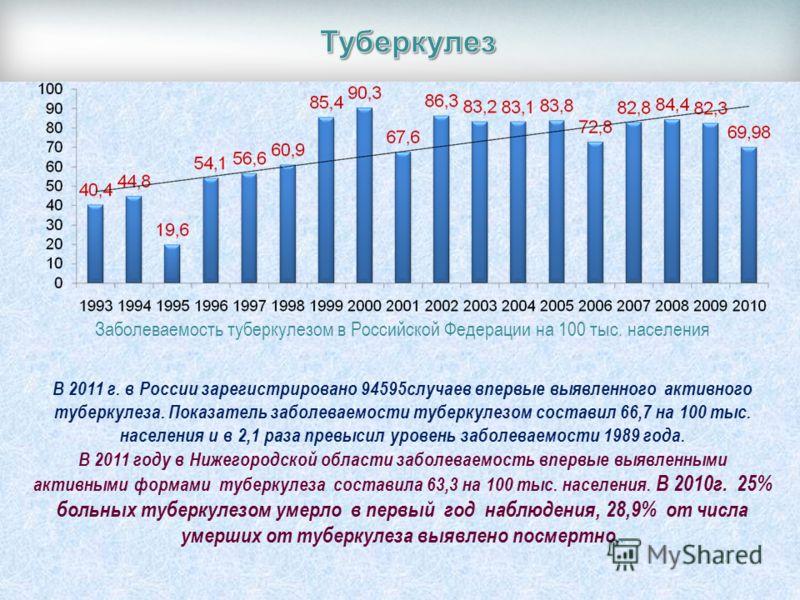 Заболеваемость туберкулезом в Российской Федерации на 100 тыс. населения В 2011 г. в России зарегистрировано 94595случаев впервые выявленного активного туберкулеза. Показатель заболеваемости туберкулезом составил 66,7 на 100 тыс. населения и в 2,1 ра