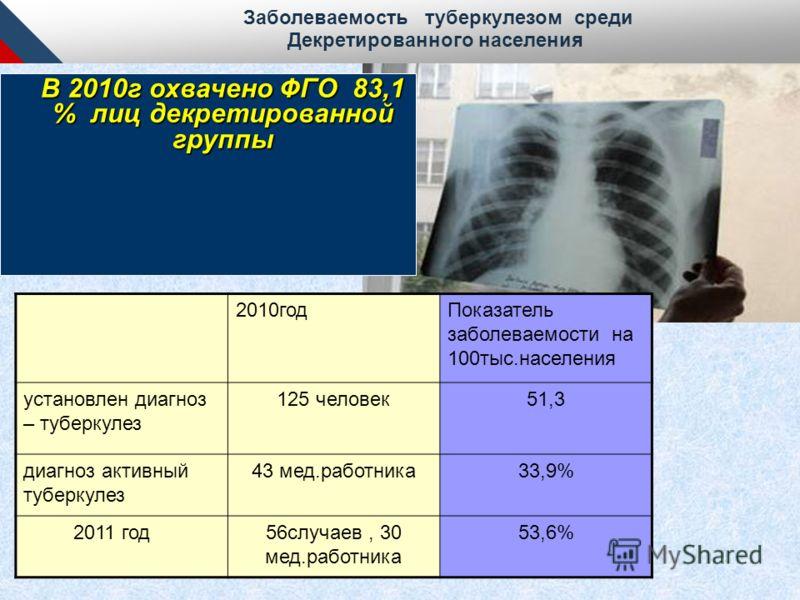 2010годПоказатель заболеваемости на 100тыс.населения установлен диагноз – туберкулез 125 человек51,3 диагноз активный туберкулез 43 мед.работника33,9% 2011 год56случаев, 30 мед.работника 53,6% Заболеваемость туберкулезом среди Декретированного населе