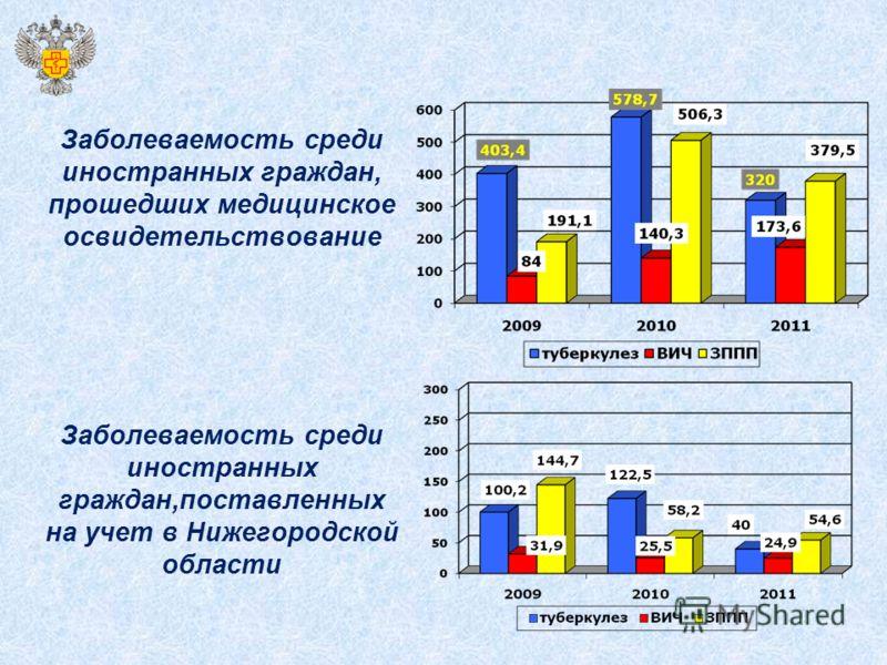 Заболеваемость среди иностранных граждан, прошедших медицинское освидетельствование Заболеваемость среди иностранных граждан,поставленных на учет в Нижегородской области