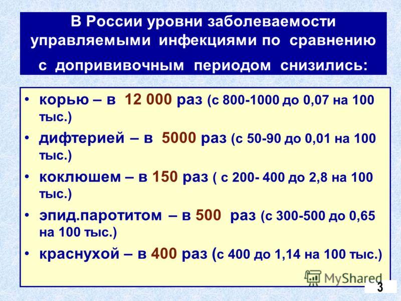 В России уровни заболеваемости управляемыми инфекциями по сравнению с допрививочным периодом снизились: корью – в 12 000 раз (с 800-1000 до 0,07 на 100 тыс.) дифтерией – в 5000 раз (с 50-90 до 0,01 на 100 тыс.) коклюшем – в 150 раз ( с 200- 400 до 2,