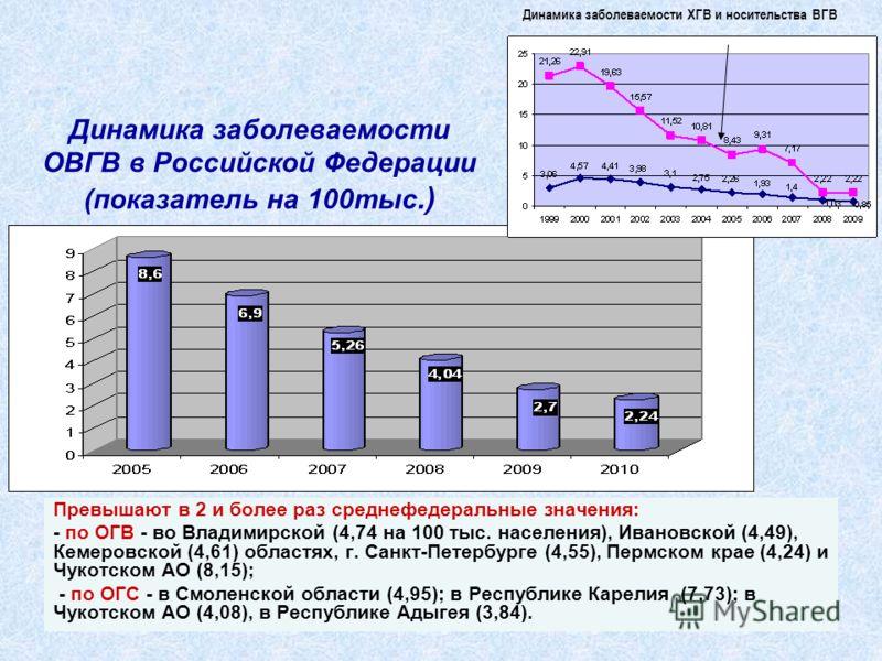 45 Динамика заболеваемости ОВГВ в Российской Федерации (показатель на 100тыс.) Превышают в 2 и более раз среднефедеральные значения: - по ОГВ - во Владимирской (4,74 на 100 тыс. населения), Ивановской (4,49), Кемеровской (4,61) областях, г. Санкт-Пет