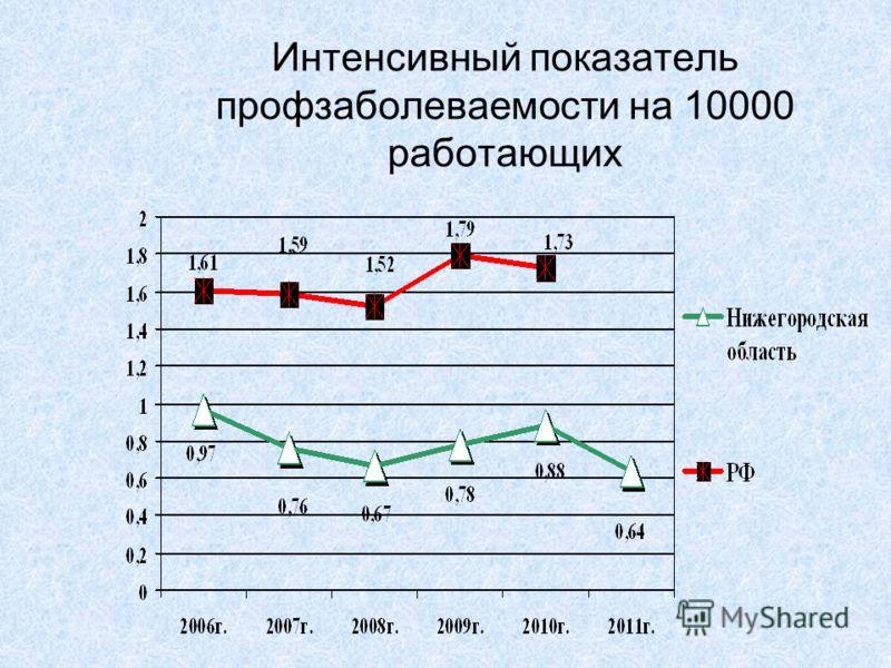 Интенсивный показатель профзаболеваемости на 10000 работающих