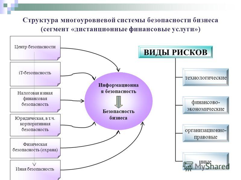 Структура многоуровневой системы безопасности бизнеса (сегмент «дистанционные финансовые услуги») Налоговая и иная финансовая безопасность iT-безопасность Юридическая, в т.ч. корпоративная безопасность Физическая безопасность (охрана) Информационна я