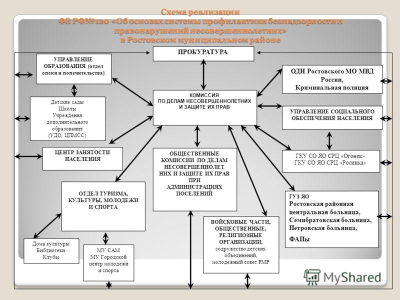 Схема реализации ФЗ РФ120 «Об