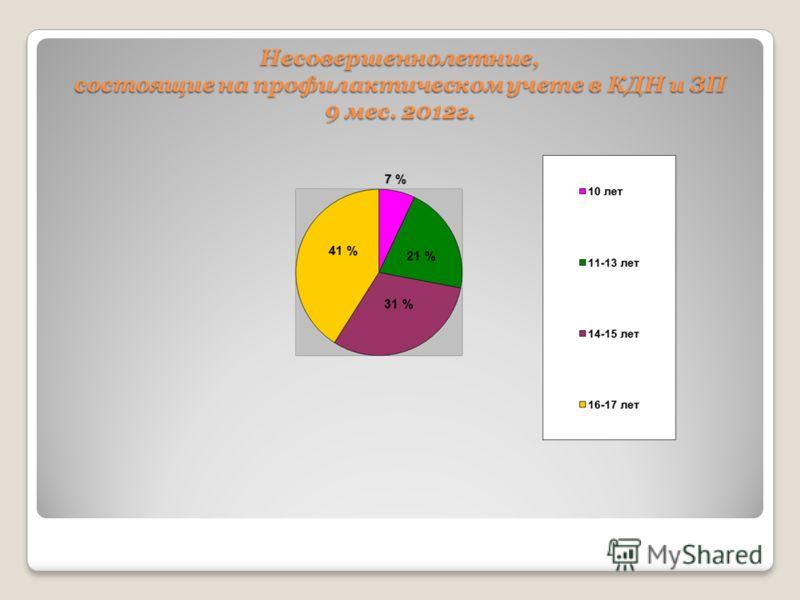Несовершеннолетние, состоящие на профилактическом учете в КДН и ЗП 9 мес. 2012г.