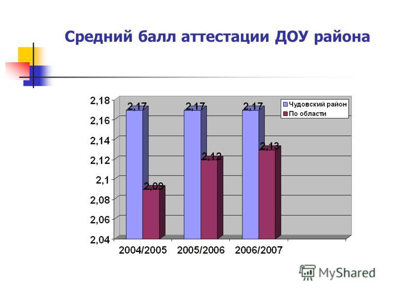 ДОШКОЛЬНОЕ ОБРАЗОВАНИЕ Количество дней, пропущенных по болезни 1 ребёнком в год
