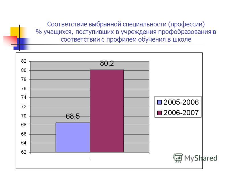 % учащихся, подтвердивших на экзамене годовую оценку по профильным предметам