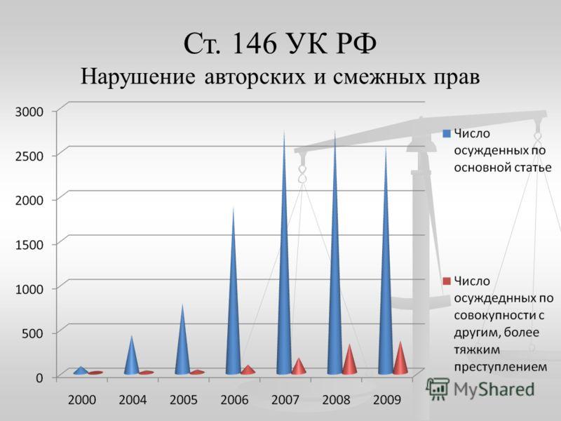 Ст. 146 УК РФ Нарушение авторских и смежных прав