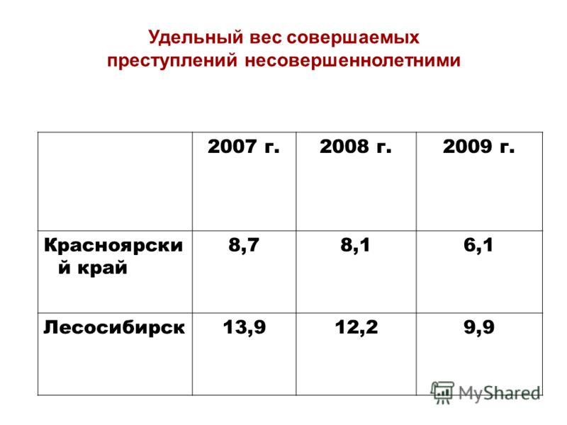2007 г.2008 г.2009 г. Красноярски й край 8,78,16,1 Лесосибирск13,912,29,9 Удельный вес совершаемых преступлений несовершеннолетними