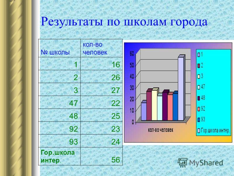 Результаты по школам города школы кол-во человек 116 226 327 4722 4825 9223 9324 Гор.школа интер. 56