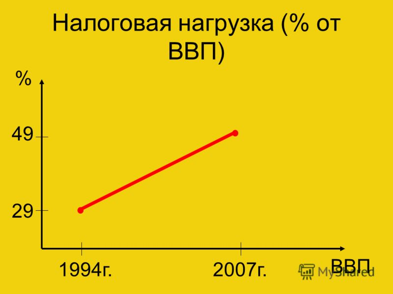 Налоговая нагрузка (% от ВВП) % 49 29 1994г.2007г. ВВП