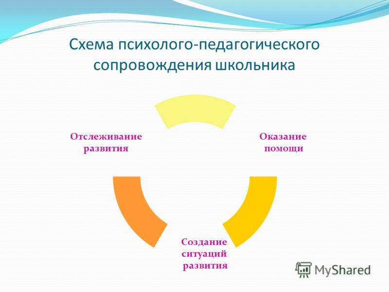 Схема психолого-педагогического сопровождения школьника Оказание помощи Создание ситуаций развития Отслеживание развития