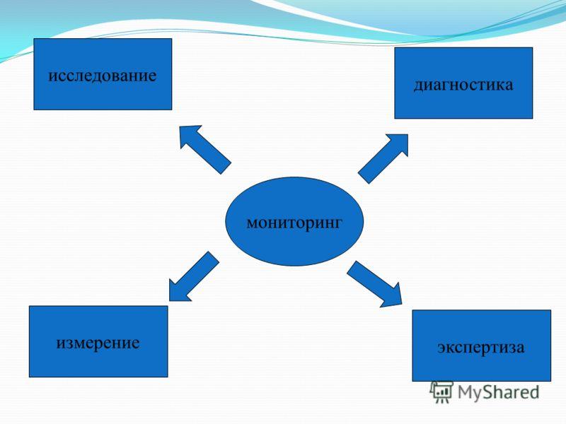 мониторинг исследование измерение диагностика экспертиза
