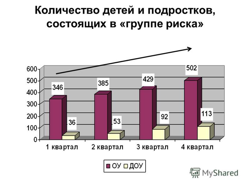 Количество детей и подростков, состоящих в «группе риска»