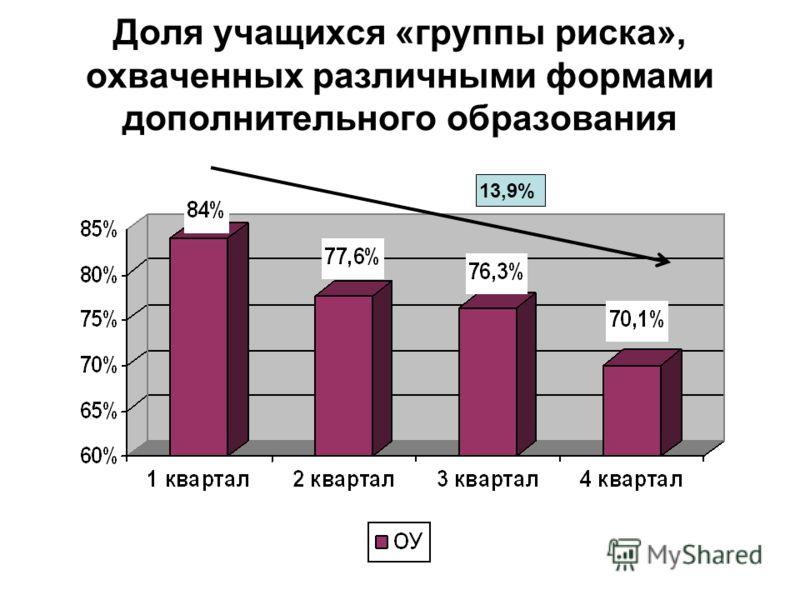 Доля учащихся «группы риска», охваченных различными формами дополнительного образования 13,9%