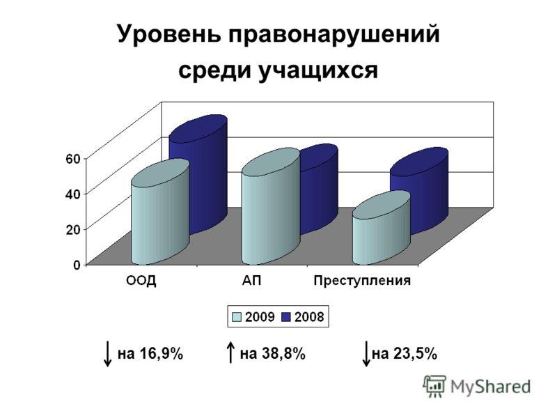 Уровень правонарушений среди учащихся на 16,9% на 38,8% на 23,5%