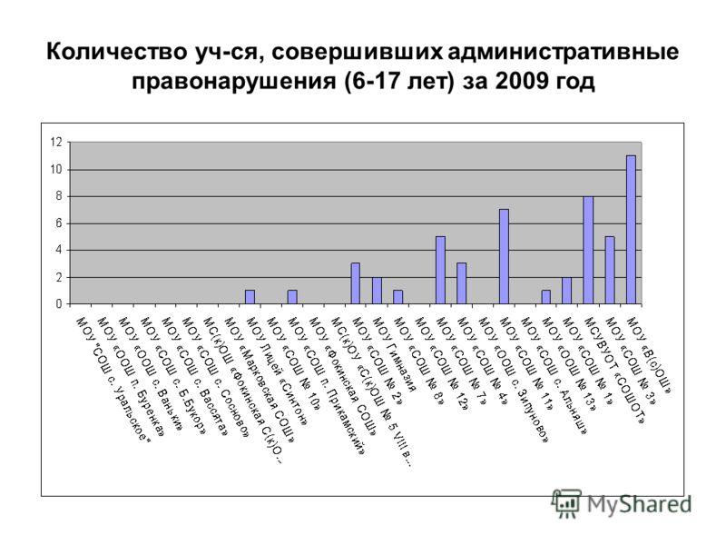 Количество уч-ся, совершивших административные правонарушения (6-17 лет) за 2009 год