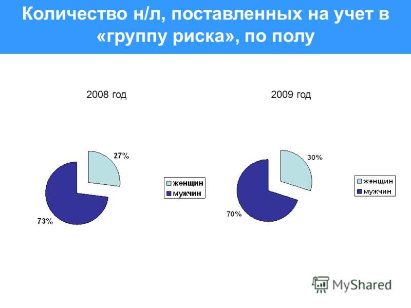 Количество н/л, поставленных на учет в «группу риска», по полу 2008 год2009 год