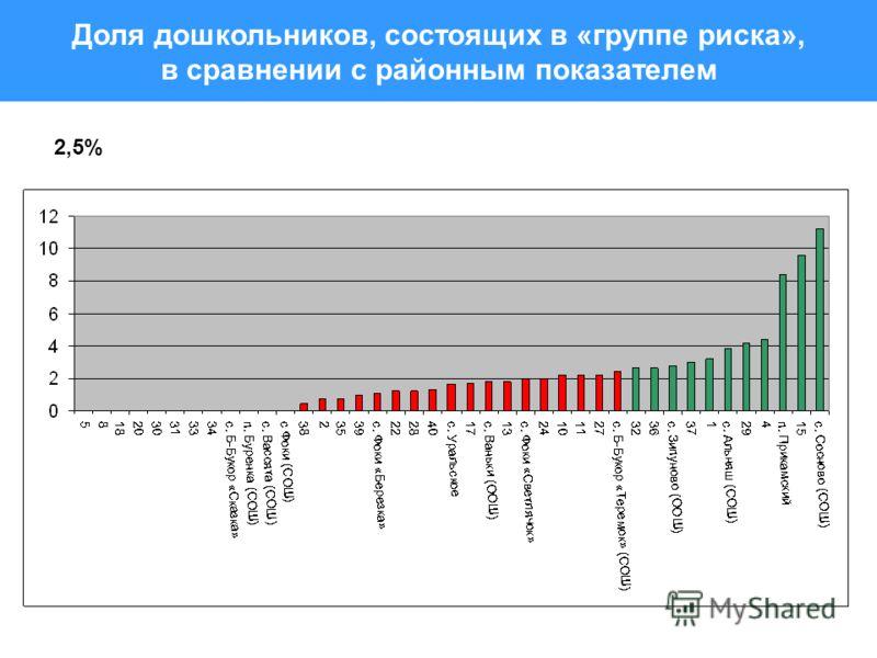Доля дошкольников, состоящих в «группе риска», в сравнении с районным показателем 2,5%
