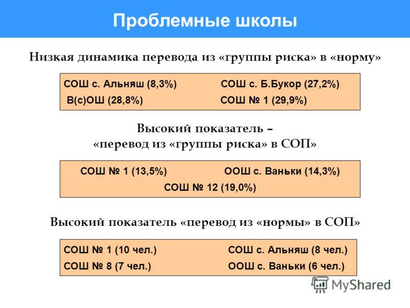 СОШ 1 (10 чел.) СОШ с. Альняш (8 чел.) СОШ 8 (7 чел.) ООШ с. Ваньки (6 чел.) Низкая динамика перевода из «группы риска» в «норму» Высокий показатель – «перевод из «группы риска» в СОП» СОШ с. Альняш (8,3%) СОШ с. Б.Букор (27,2%) В(с)ОШ (28,8%) СОШ 1