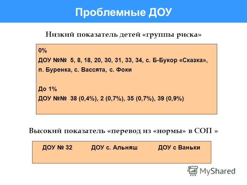 ДОУ 32 ДОУ с. Альняш ДОУ с Ваньки Низкий показатель детей «группы риска» 0% ДОУ 5, 8, 18, 20, 30, 31, 33, 34, с. Б-Букор «Сказка», п. Буренка, с. Вассята, с. Фоки До 1% ДОУ 38 (0,4%), 2 (0,7%), 35 (0,7%), 39 (0,9%) Высокий показатель «перевод из «нор