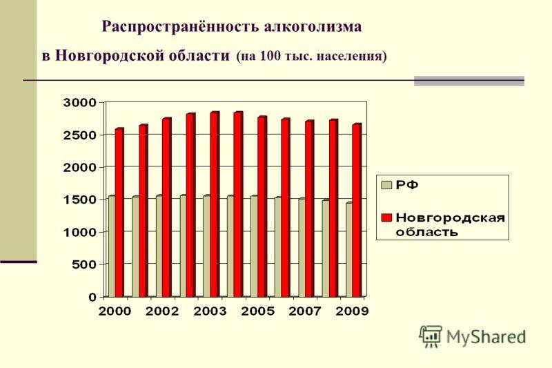 Распространённость алкоголизма в Новгородской области (на 100 тыс. населения)