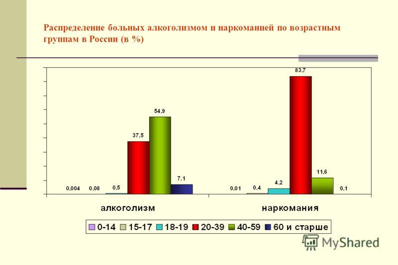 Распределение больных алкоголизмом и наркоманией по возрастным группам в России (в %)