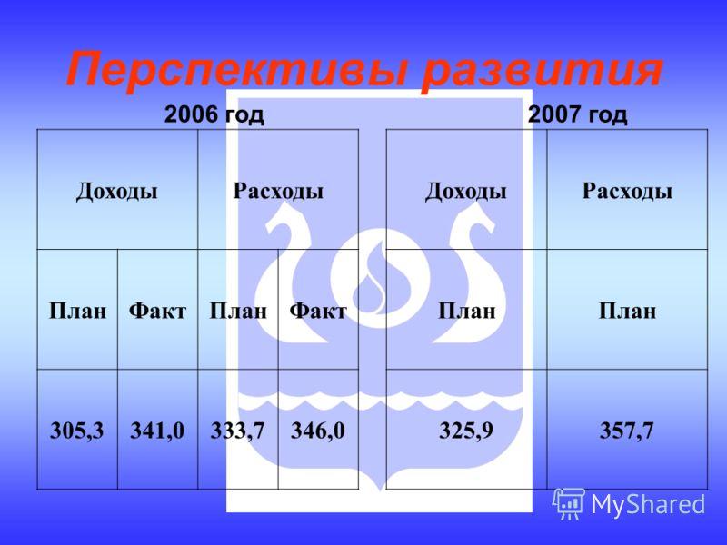 Перспективы развития 2006 год ДоходыРасходы ПланФактПланФакт 305,3341,0333,7346,0 ДоходыРасходы План 325,9357,7 2007 год
