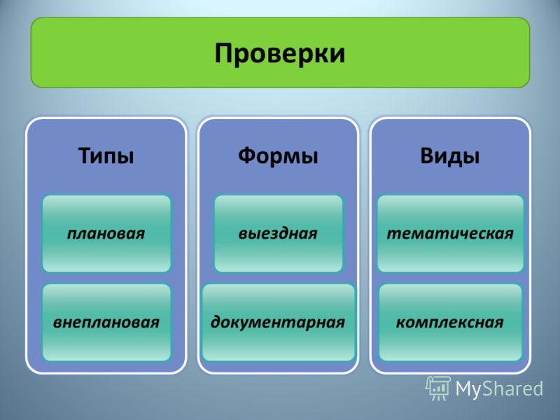 Проверки Типы плановаявнеплановая Формы выезднаядокументарная Виды тематическаякомплексная