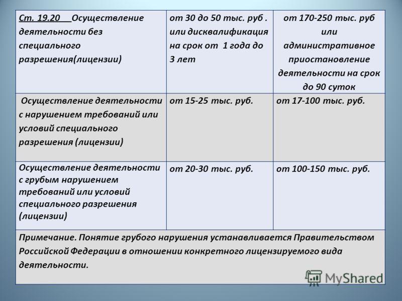 Ст. 19.20 Осуществление деятельности без специального разрешения(лицензии) от 30 до 50 тыс. руб. или дисквалификация на срок от 1 года до 3 лет от 170-250 тыс. руб или административное приостановление деятельности на срок до 90 суток Осуществление де