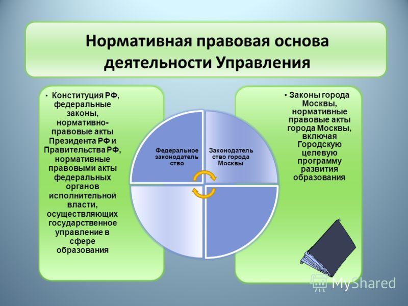 Нормативная правовая основа деятельности Управления Законы города Москвы, нормативные правовые акты города Москвы, включая Городскую целевую программу развития образования Конституция РФ, федеральные законы, нормативно- правовые акты Президента РФ и