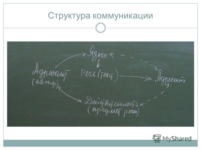 Структура коммуникации