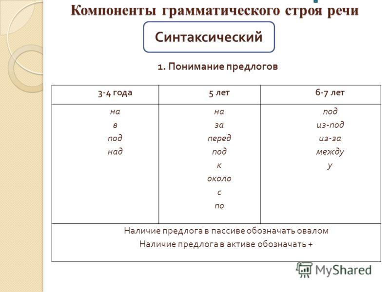 Компоненты грамматического строя речи 1. Понимание предлогов Синтаксический 3-4 года 5 лет 6-7 лет на в под над на за перед под к около с по под из - под из - за между у Наличие предлога в пассиве обозначать овалом Наличие предлога в активе обозначат