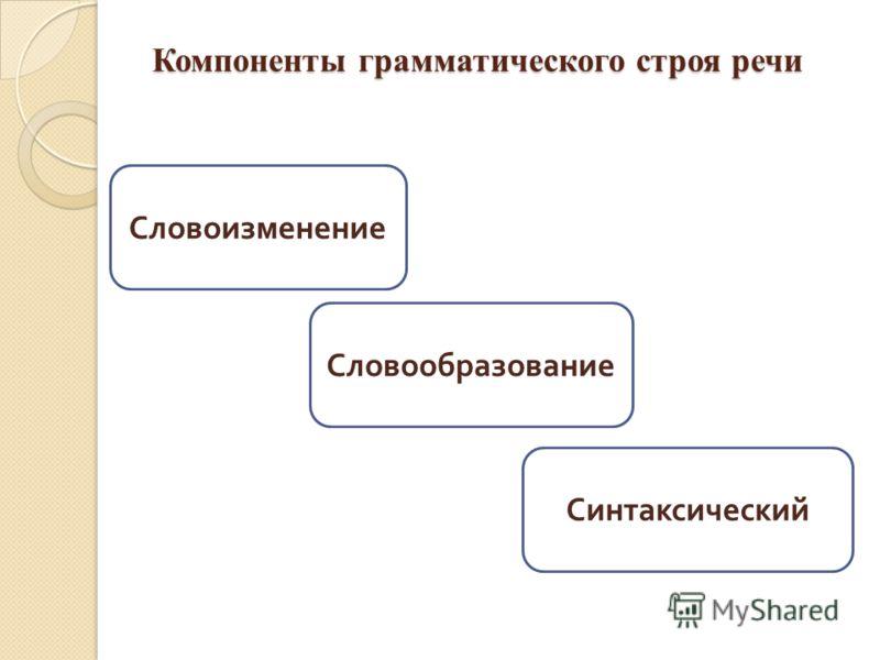 Компоненты грамматического строя речи Словоизменение Словообразование Синтаксический