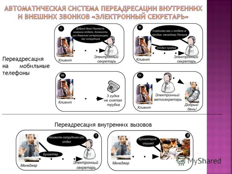 Переадресация на мобильные телефоны I II Переадресация внутренних вызовов