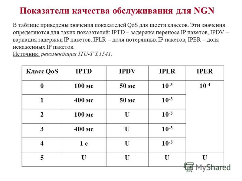 Показатели качества обслуживания для NGN В таблице приведены значения показателей QoS для шести классов. Эти значения определяются для таких показателей: IPTD – задержка переноса IP пакетов, IPDV – вариация задержки IP пакетов, IPLR – доля потерянных