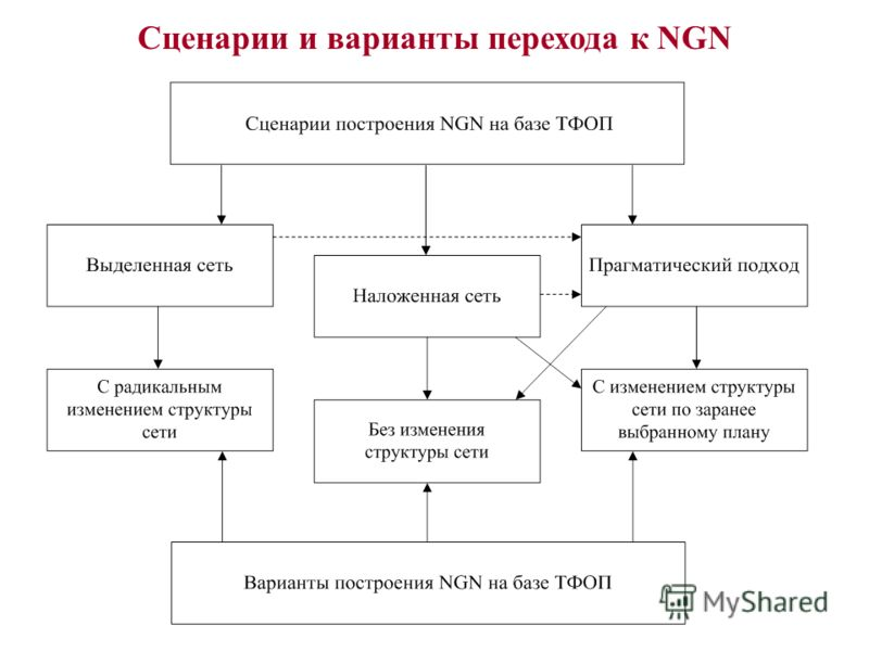 Сценарии и варианты перехода к NGN
