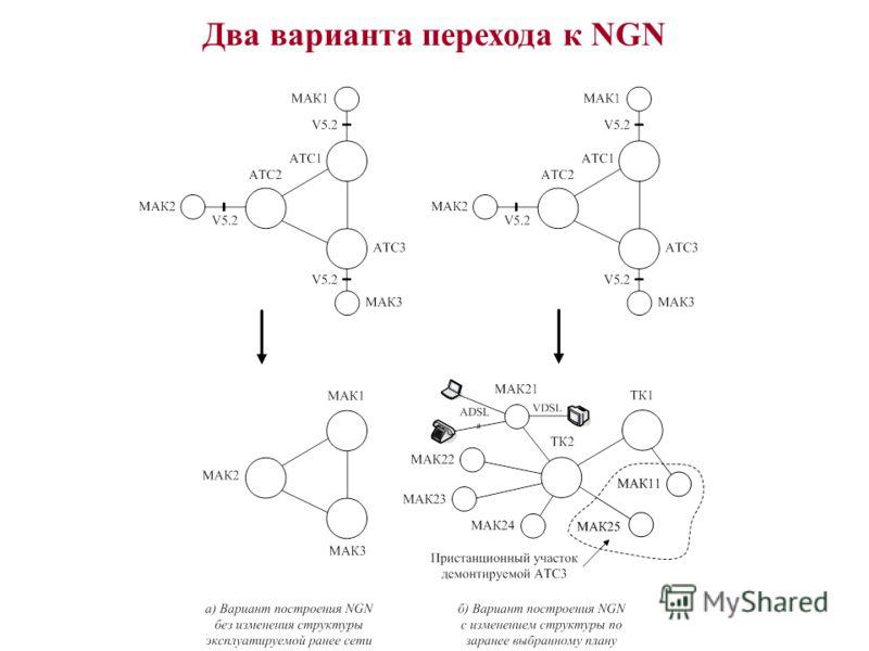 Два варианта перехода к NGN