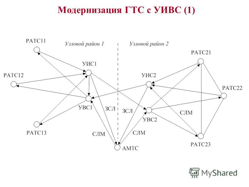 Модернизация ГТС с УИВС (1)