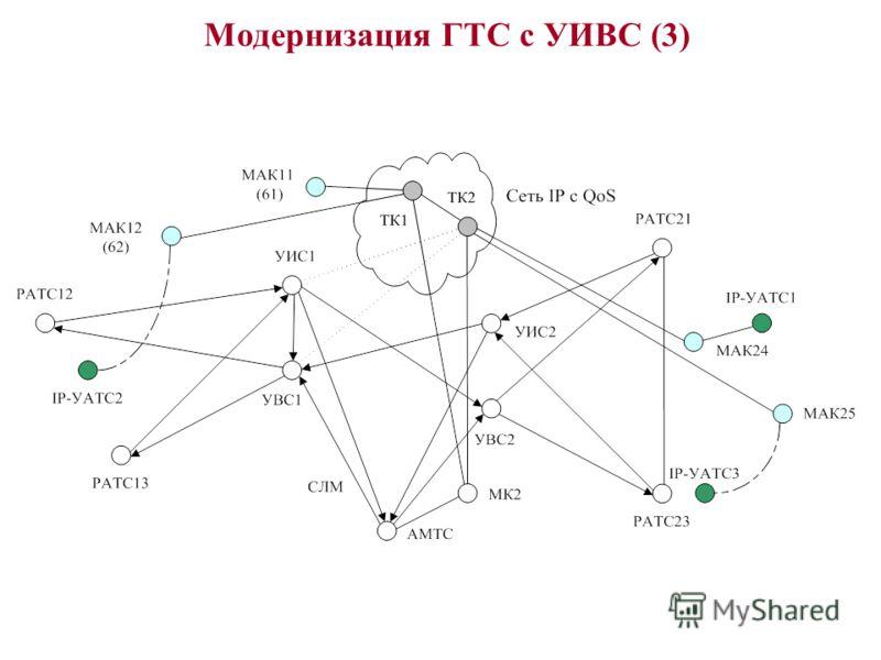 Модернизация ГТС с УИВС (3)
