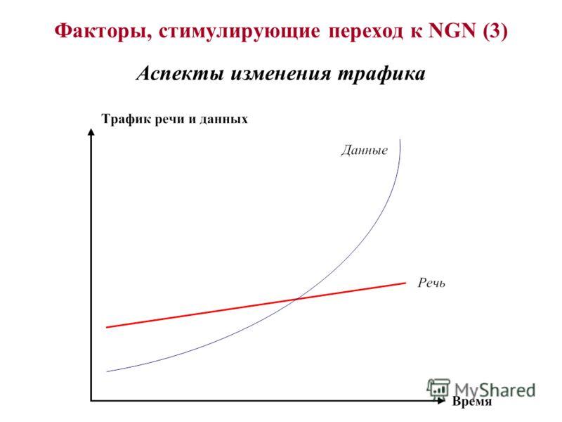 Факторы, стимулирующие переход к NGN (3) Аспекты изменения трафика