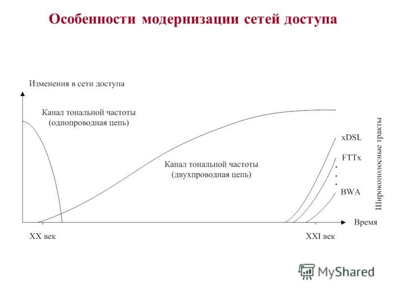 Особенности модернизации сетей доступа