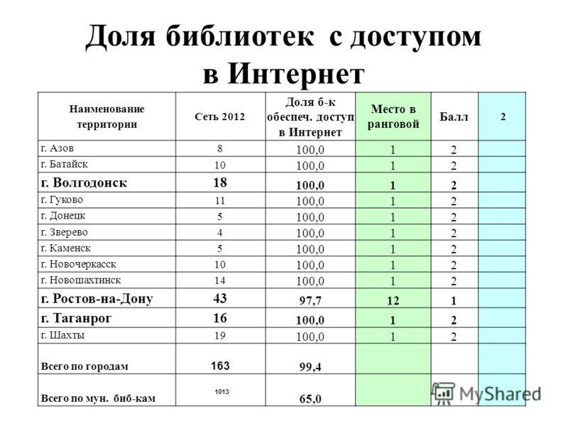 Доля библиотек с доступом в Интернет Наименование территории Сеть 2012 Доля б-к обеспеч. доступ в Интернет Место в ранговой Балл 2 г. Азов 8 100,012 г. Батайск 10 100,012 г. Волгодонск 18 100,012 г. Гуково 11 100,012 г. Донецк 5 100,012 г. Зверево 4