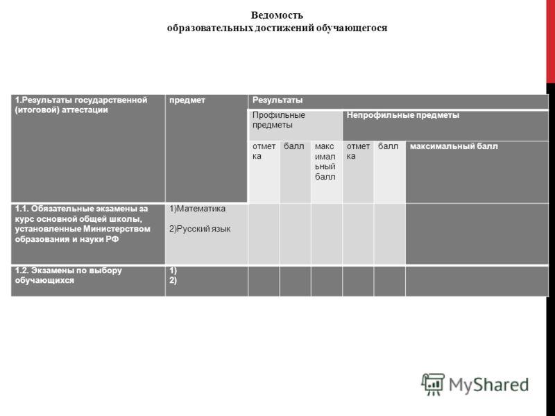 1.Результаты государственной (итоговой) аттестации предметРезультаты Профильные предметы Непрофильные предметы отмет ка баллмакс имал ьный балл отмет ка баллмаксимальный балл 1.1. Обязательные экзамены за курс основной общей школы, установленные Мини