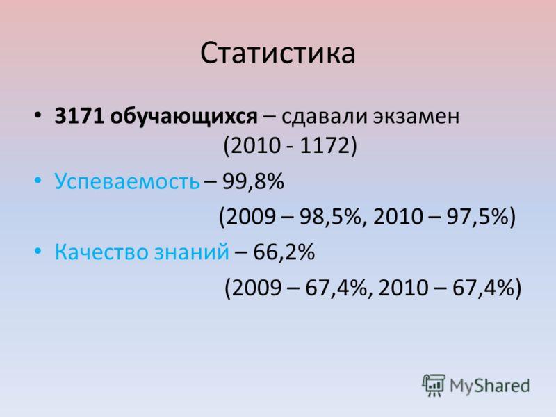 Статистика 3171 обучающихся – сдавали экзамен (2010 - 1172) Успеваемость – 99,8% (2009 – 98,5%, 2010 – 97,5%) Качество знаний – 66,2% (2009 – 67,4%, 2010 – 67,4%)