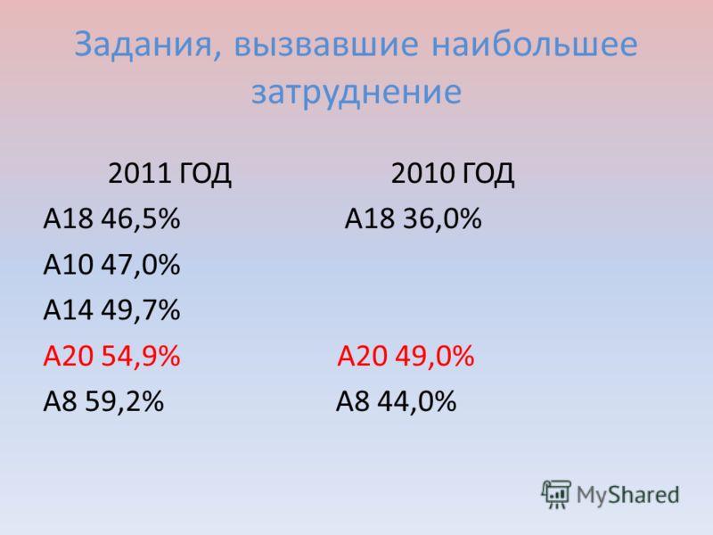 Задания, вызвавшие наибольшее затруднение 2011 ГОД 2010 ГОД А18 46,5% А18 36,0% А10 47,0% А14 49,7% А20 54,9% А20 49,0% А8 59,2% А8 44,0%