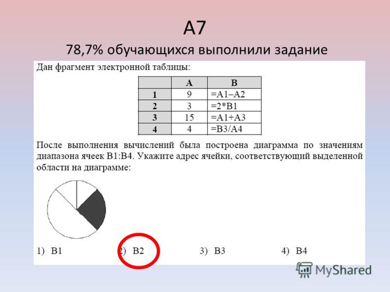 А7 78,7% обучающихся выполнили задание