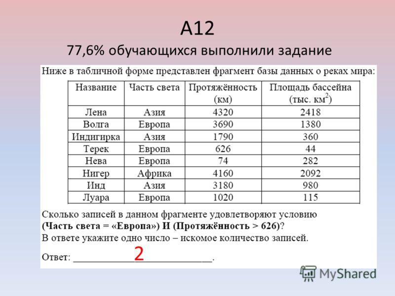 А12 77,6% обучающихся выполнили задание 2
