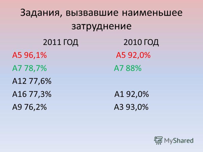 Задания, вызвавшие наименьшее затруднение 2011 ГОД 2010 ГОД А5 96,1% А5 92,0% А7 78,7% А7 88% А12 77,6% А16 77,3% А1 92,0% А9 76,2% А3 93,0%