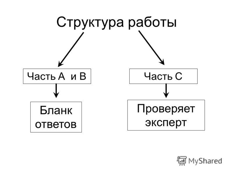 Структура работы Часть А и ВЧасть С Бланк ответов Проверяет эксперт